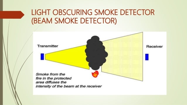 advantages and disadvantages of an ionization smoke detectors Smoke detectors americium-241 is a very low-activity radioactive element that  emits alpha particles, a low-energy form of radiation.