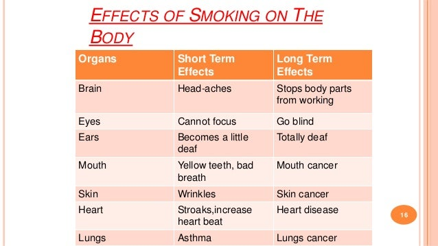 the effects of smoking on the body essay Secondhand smoke is perhaps the worst effects of smoking it is the one effect that goes perfect for my essay : will smoking cause u r body to be real.