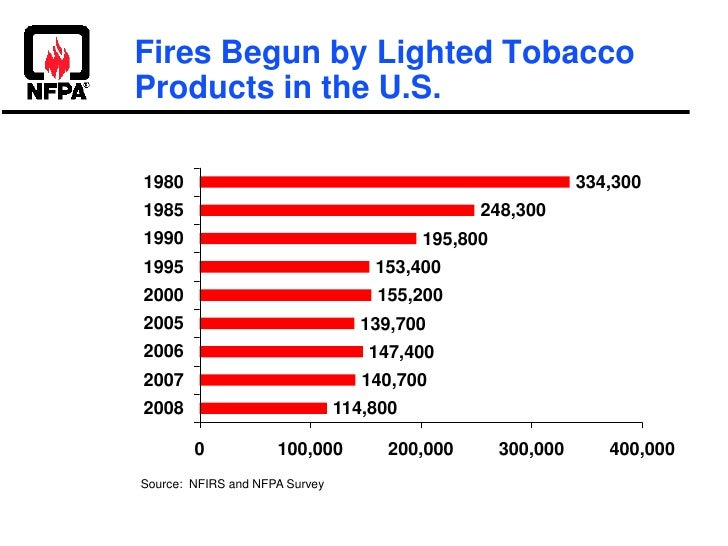 Fires Begun by Lighted Tobacco Products in the U.S.<br />Source:  NFIRS and NFPA Survey<br />