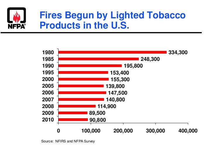 Fires Begun by Lighted TobaccoProducts in the U.S.1980                                                    334,3001985     ...