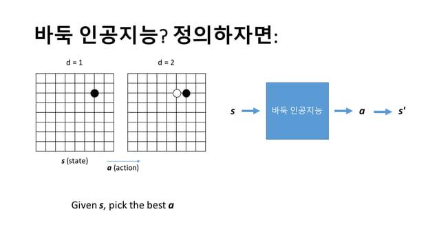 바둑 인공지능? 정의하자면: s (state) d  =  1 d  =  2 a (action) Given  s,  pick  the  best  a 바둑 인공지능s a s'