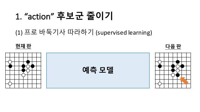 "1.  ""action""  후보군 줄이기 (1) 프로 바둑기사 따라하기 (supervised  learning) 예측 모델 현재 판 다음 판"