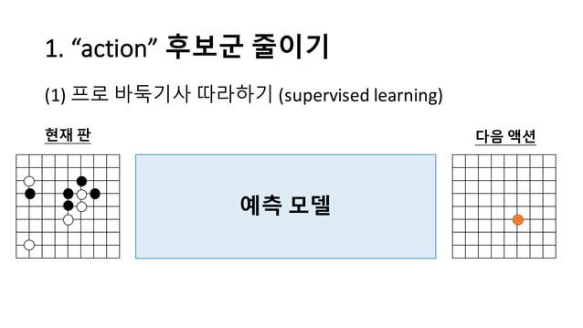 "1.  ""action""  후보군 줄이기 (1) 프로 바둑기사 따라하기 (supervised  learning) 예측 모델 현재 판 다음 액션"
