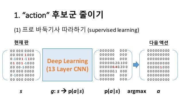 "1.  ""action""  후보군 줄이기 (1) 프로 바둑기사 따라하기 (supervised  learning) Deep  Learning (13  Layer  CNN) 현재 판 다음 액션 0 0 ..."