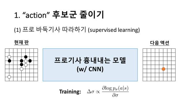 "1.  ""action""  후보군 줄이기 (1) 프로 바둑기사 따라하기 (supervised  learning) 프로기사 흉내내는 모델 (w/  CNN) 현재 판 다음 액션 Training:"