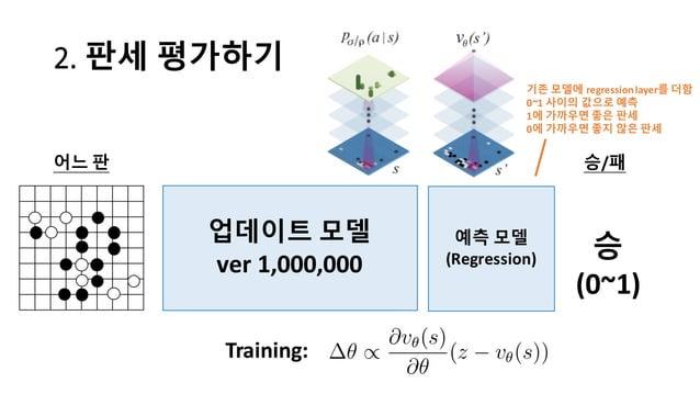 2.  판세 평가하기 업데이트 모델 ver 1,000,000 어느 판 Training: 승/패 승 (0~1) 예측 모델 (Regression) 기존 모델에 regression  layer를 더함 0~1 사이의 값...