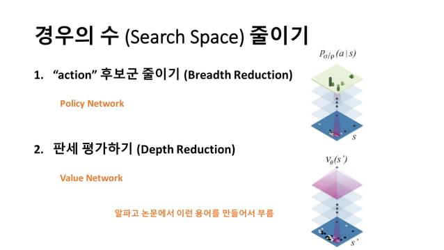 """경우의 수 (Search  Space) 줄이기 1. """"action""""  후보군 줄이기 (Breadth  Reduction) 2. 판세 평가하기 (Depth  Reduction) Policy  Networ..."""