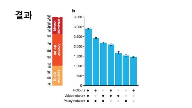 결과 Elo rating  system 알파고 components  들의  조합에  따른  성능  비교