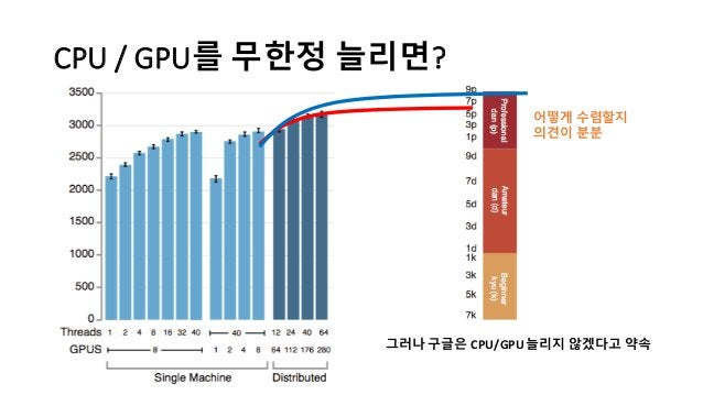 CPU  /  GPU를 무한정 늘리면? 그러나 구글은 CPU/GPU  늘리지 않겠다고 약속 어떻게 수렴할지 의견이 분분