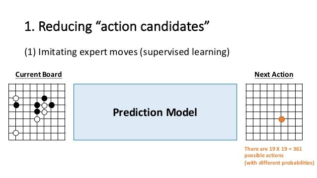 """1.  Reducing  """"action  candidates"""" (1) Imitating  expert  moves  (supervised  learning) Prediction  Model ..."""