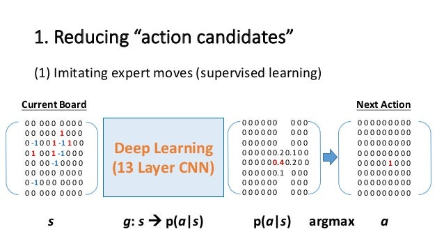 """1.  Reducing  """"action  candidates"""" (1) Imitating  expert  moves  (supervised  learning) Deep  Learning (13..."""