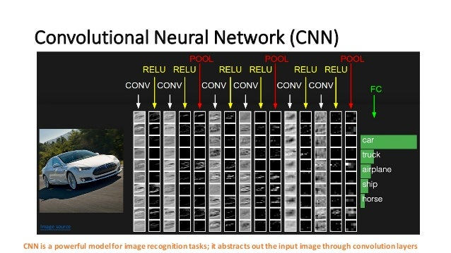 Convolutional  Neural  Network  (CNN) CNN  is  a  powerful  model  for  image  recognition  tasks; ...