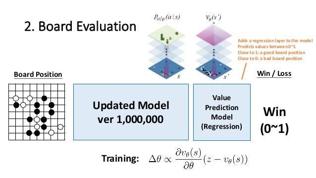 2.  Board  Evaluation Updated  Model ver 1,000,000 Board  Position Training: Win  /  Loss Win (0~1) Value   ...