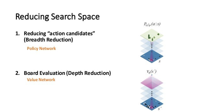 """Reducing  Search  Space 1. Reducing  """"action  candidates"""" (Breadth  Reduction) 2. Board  Evaluation (Depth  ..."""