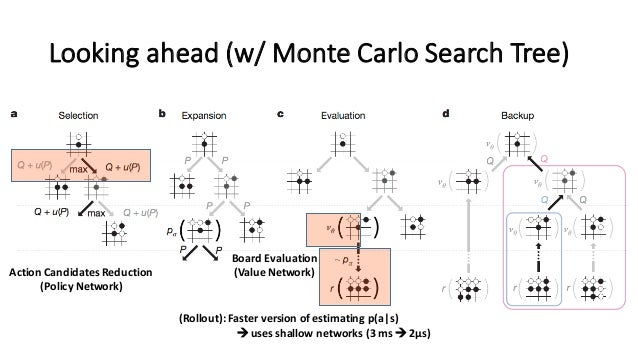 Looking  ahead  (w/  Monte  Carlo  Search  Tree) Action  Candidates  Reduction (Policy  Network) Board ...
