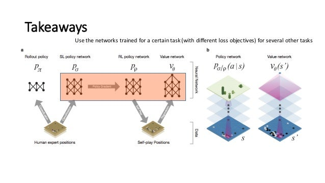 Takeaways Use  the  networks  trained  for  a  certain  task  (with  different  loss  objectives)  ...