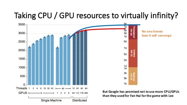Taking  CPU  /  GPU resources  to  virtually  infinity? But  Google  has  promised  not  to  use ...