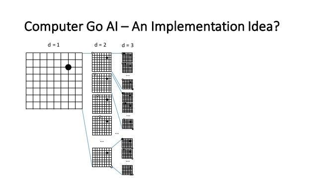 Computer  Go  AI  – An  Implementation  Idea? d  =  1 d  =  2 … d  =  3 … … … …