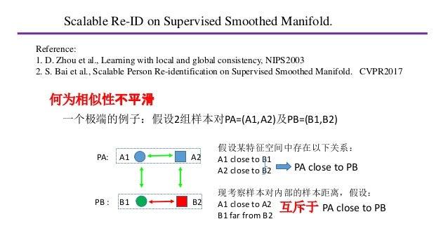 Smoothed manifold Slide 2