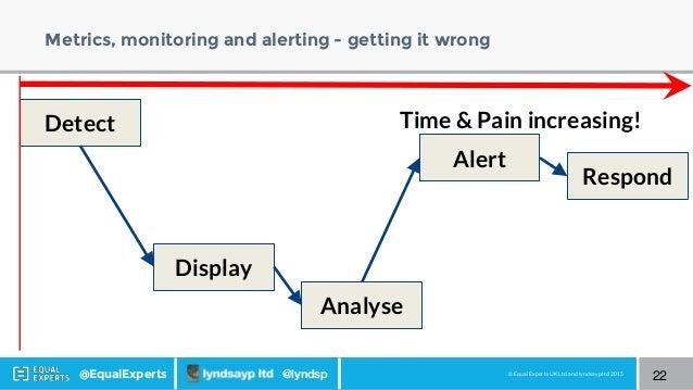 © Equal Experts UK Ltd and lyndsayp ltd 2015@EqualExperts @lyndsp Metrics, monitoring and alerting - getting it wrong 22 D...