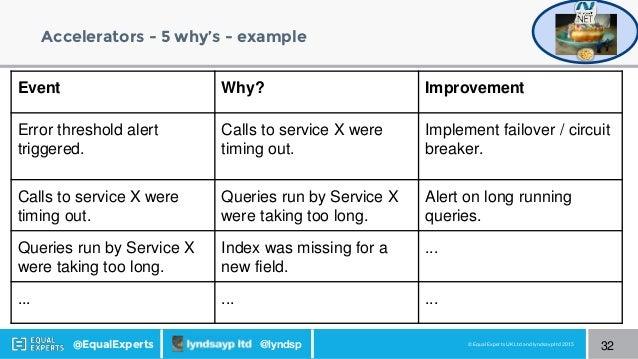 © Equal Experts UK Ltd and lyndsayp ltd 2015@EqualExperts @lyndsp Accelerators - 5 why's - example 32 Event Why? Improveme...