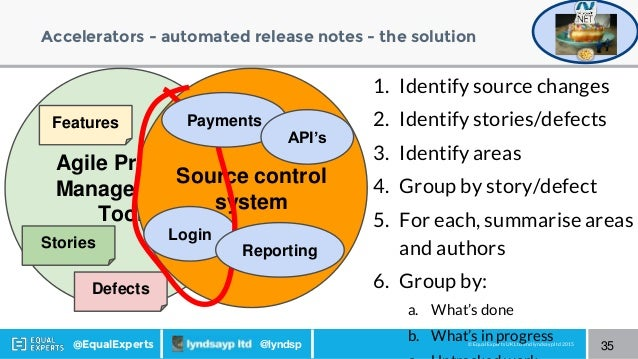 © Equal Experts UK Ltd and lyndsayp ltd 2015@EqualExperts @lyndsp Accelerators - automated release notes - the solution 35...