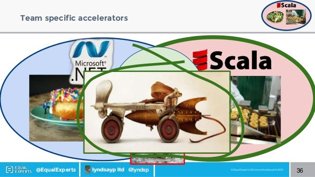 © Equal Experts UK Ltd and lyndsayp ltd 2015@EqualExperts @lyndsp Team specific accelerators 36 Continuous Delivery Done W...