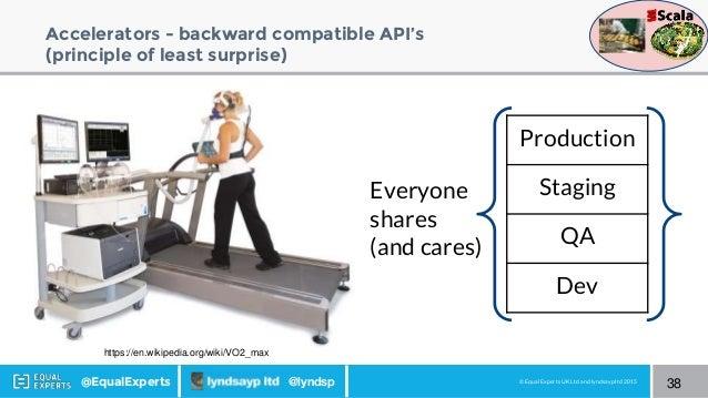 © Equal Experts UK Ltd and lyndsayp ltd 2015@EqualExperts @lyndsp Accelerators - backward compatible API's (principle of l...
