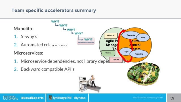 © Equal Experts UK Ltd and lyndsayp ltd 2015@EqualExperts @lyndsp Team specific accelerators summary Monolith: 1. 5 -why's...