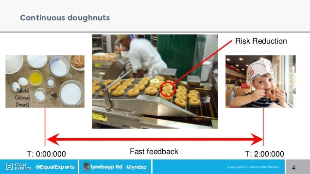 © Equal Experts UK Ltd and lyndsayp ltd 2015@EqualExperts @lyndsp Continuous doughnuts 4 Fast feedback Risk Reduction T: 0...