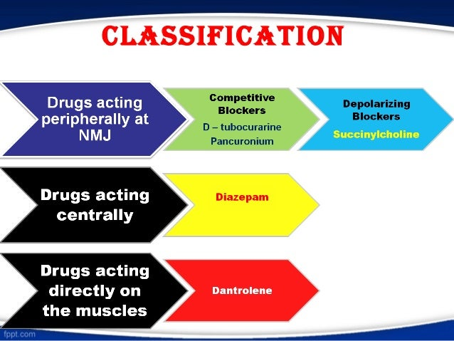 Smooth muscle relaxants Slide 3