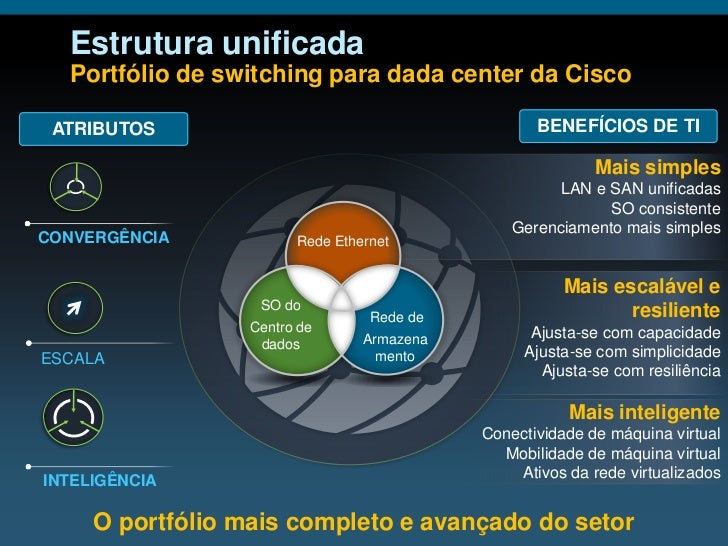 Smooth Transition to Unified Fabric Customer Slide 2