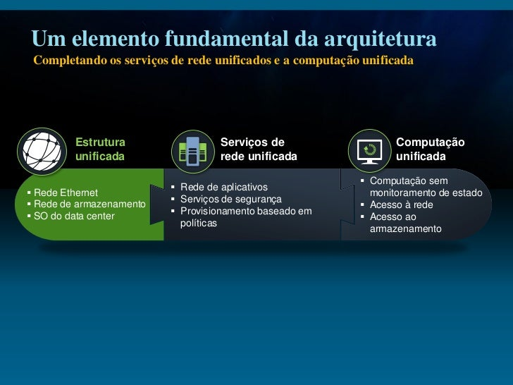 Smooth Transition to Unified Fabric Customer Slide 3