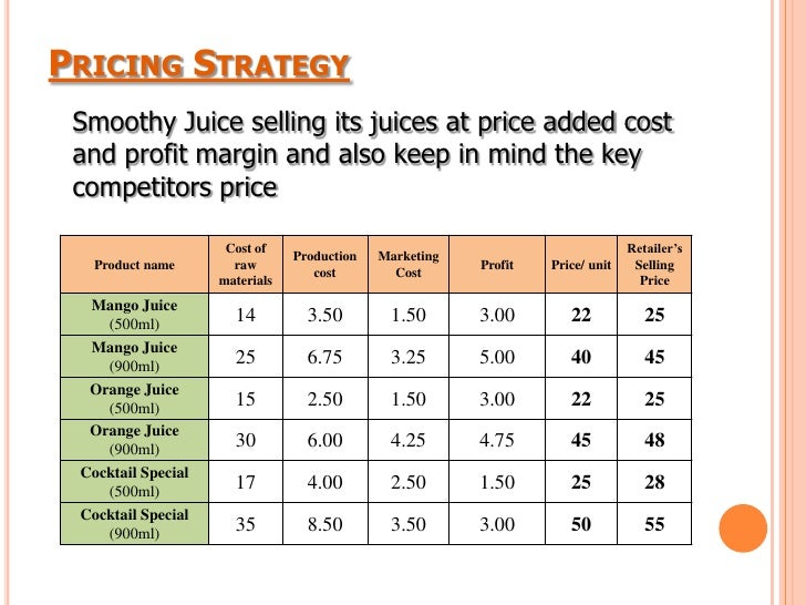 Business Plan of Smoothy Juice Company