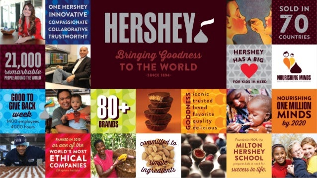 The Hershey Company: Developing a social media presence for a 122-year-old company, presented by Sarah Dull Slide 3