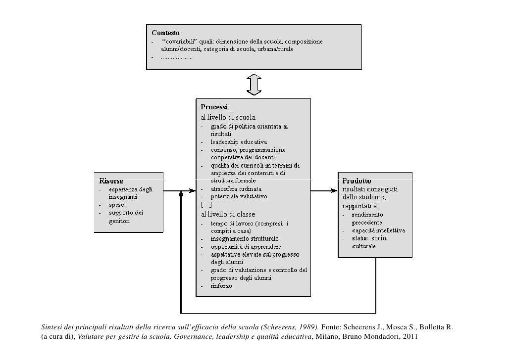 Sintesi dei principali risultati della ricerca sull'efficacia della scuola (Scheerens, 1989). Fonte: Scheerens J., Mosca S...