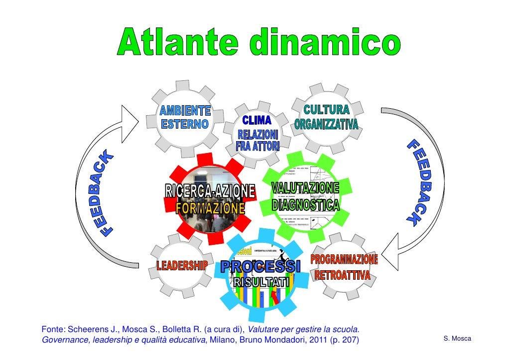 Fonte: Scheerens J., Mosca S., Bolletta R. (a cura di), Valutare per gestire la scuola.Governance, leadership e qualità ed...