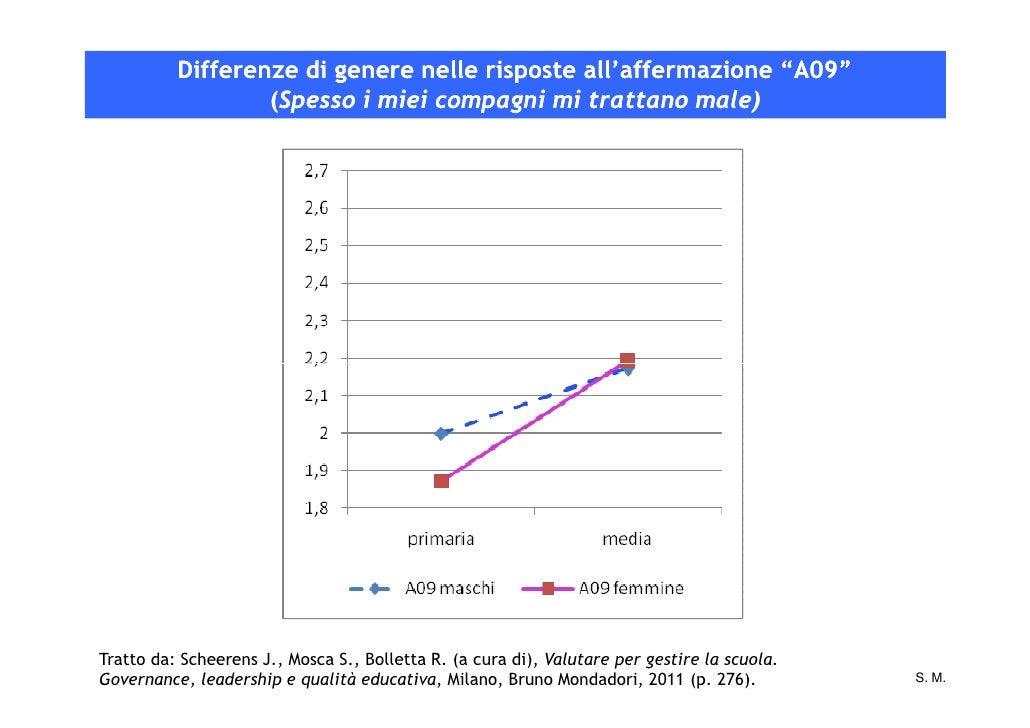 """Differenze di genere nelle risposte all'affermazione """"A09""""                  (Spesso i miei compagni mi trattano male)Tratt..."""