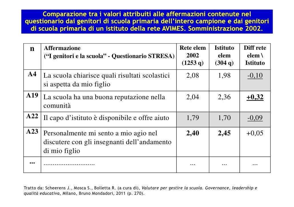Comparazione tra i valori attribuiti alle affermazioni contenute nelquestionario dai genitori di scuola primaria dell'inte...
