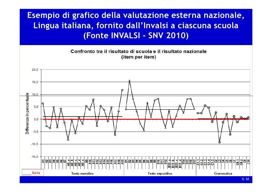 Esempio di grafico della valutazione esterna nazionale, Lingua italiana, fornito dall'Invalsi a ciascuna scuola           ...