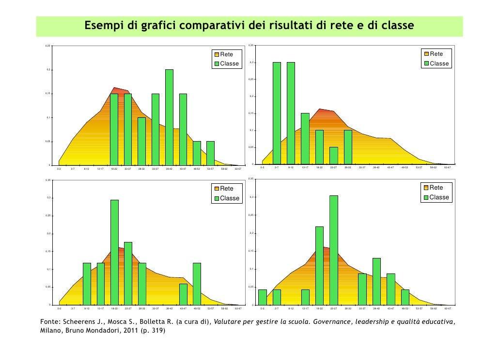 Esempi di grafici comparativi dei risultati di rete e di classe 0,25                                                      ...