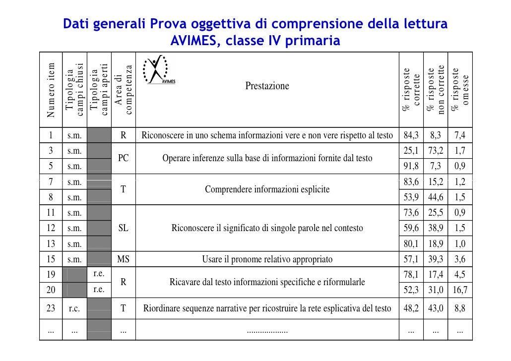 Dati generali Prova oggettiva di comprensione della lettura                                 AVIMES, classe IV primariaN um...