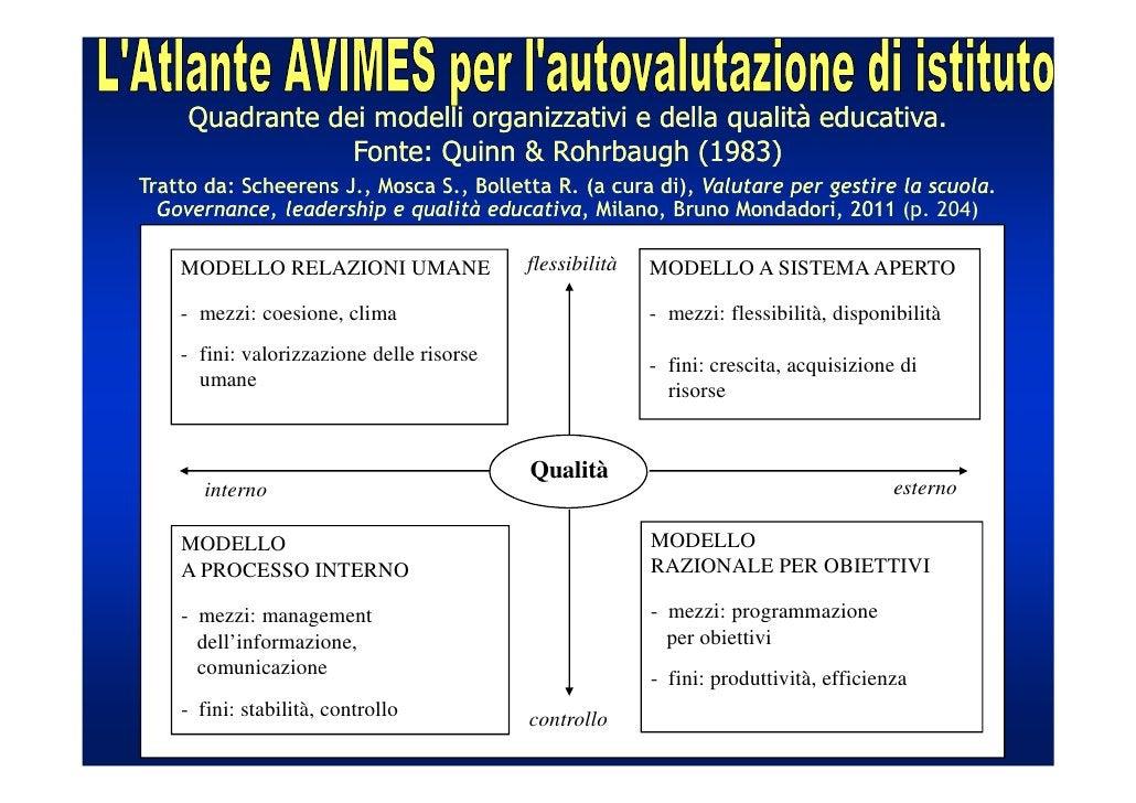 Quadrante dei modelli organizzativi e della qualità educativa.                 Fonte: Quinn & Rohrbaugh (1983)Tratto da: S...