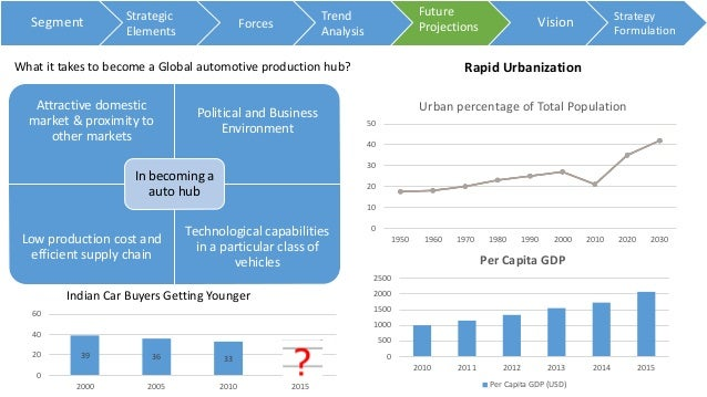 hyundai business model