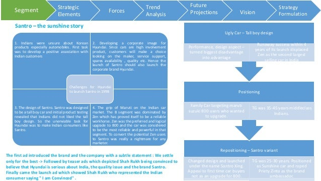 marketing strategy of hyundai in india