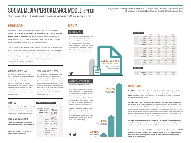 306% increase in conversions with 1% increase in Twitter Followers Social Media Performance Model [SMPM] The Relationship ...