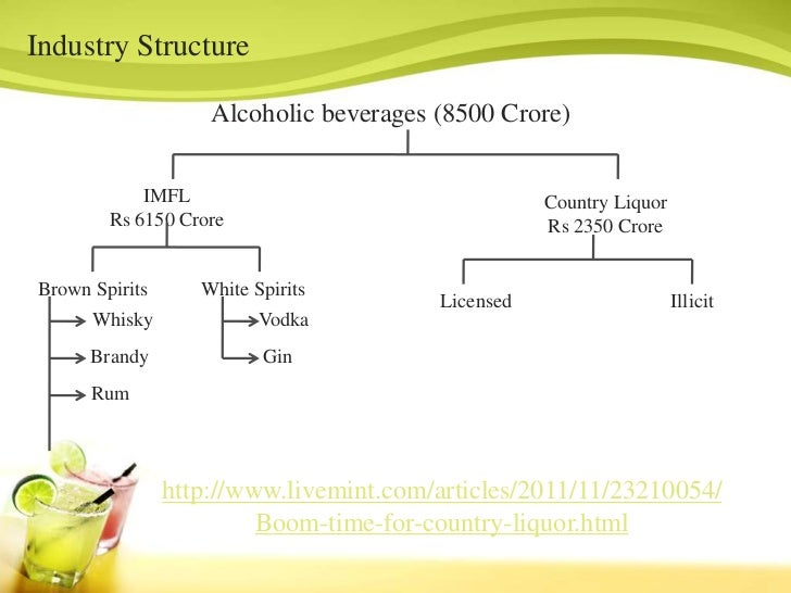 liquor industry introduction Home » alcohol in society » government's alcohol strategy » industry response  introduction of evidence-based solutions that will address alcohol misuse,.