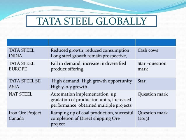 swot bcg matrix for tata motors Company overview tata motor is one of the seven business divisions of the tata group tata motor's strategy case analysis the swot analysis.