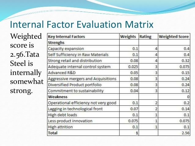 internal factor evaluation matrix for mcdonald s An external factors evaluation matrix allows strategists to summarize and evaluate a internal audit management mcdonald's corporation is spearheaded by ceo jim.