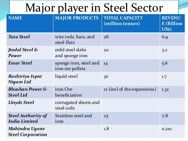 tata steel 2009 to 2013 The return tata steel earned over their total asset in 2008 the value reduced in the year 2009 it also means to achieve a certain amount of revenue tata steel has used more amount of its capital 3.